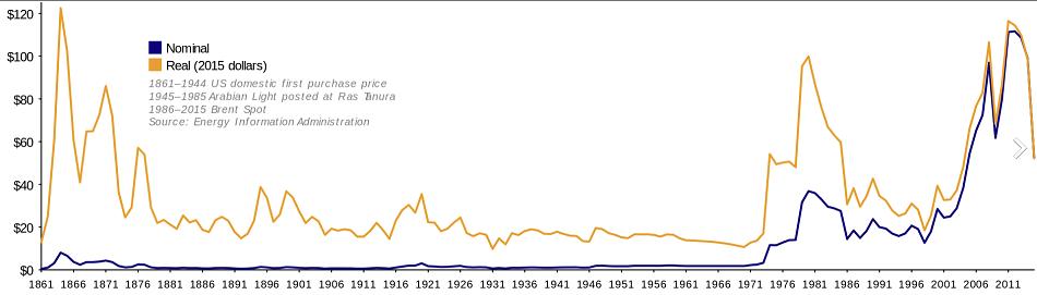 Der Erdölpreis wird als einer der wesentliche Faktoren für das Scheitern der Sowjetunion betrachtet / Bild © TomTheHand/Wikipedia unter CC BY-SA 3.0