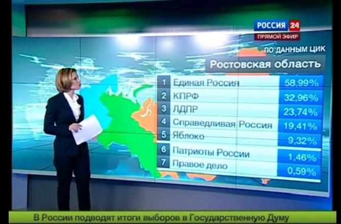 Eine Wahlbeteiligung von sagenhaften 146 Prozent – Rossija 24 zeigt Zahlen der ZIK / Bild über You Tube